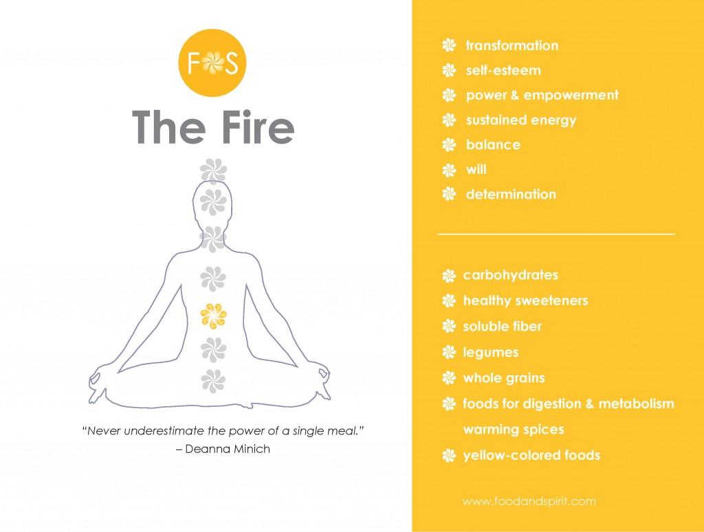 Fire Aspect as per Food & Spirit