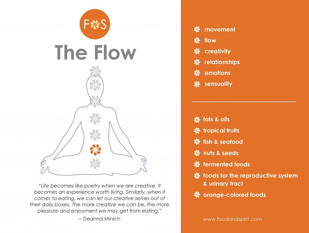 chakra-info_Flow-page-001